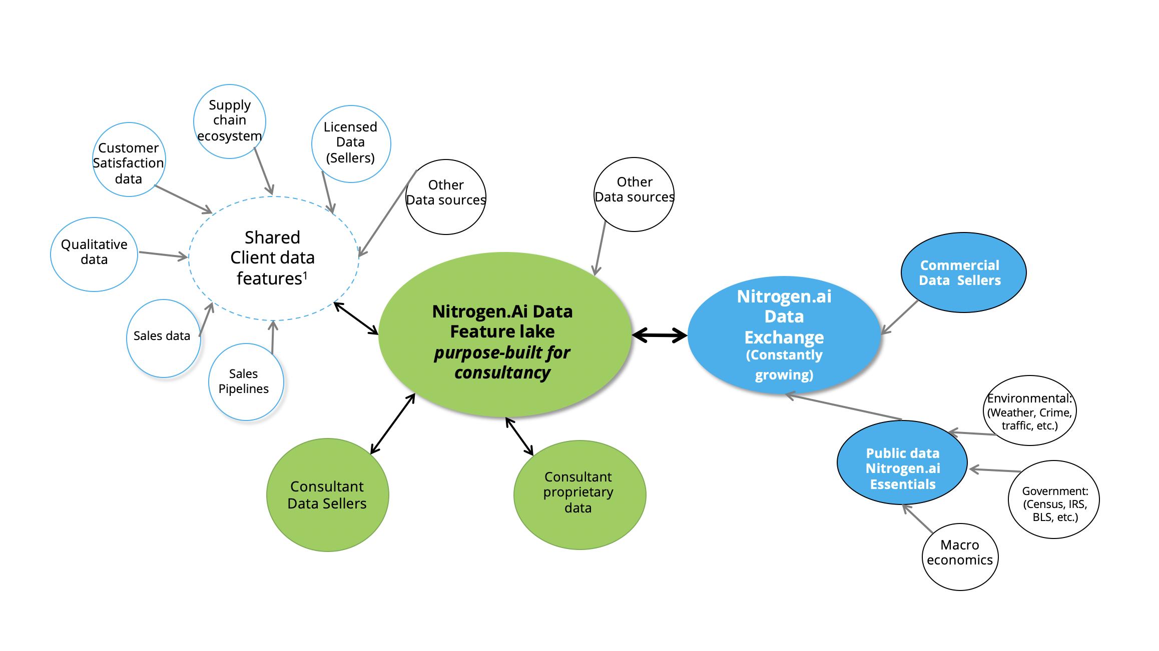 strategic consulting data