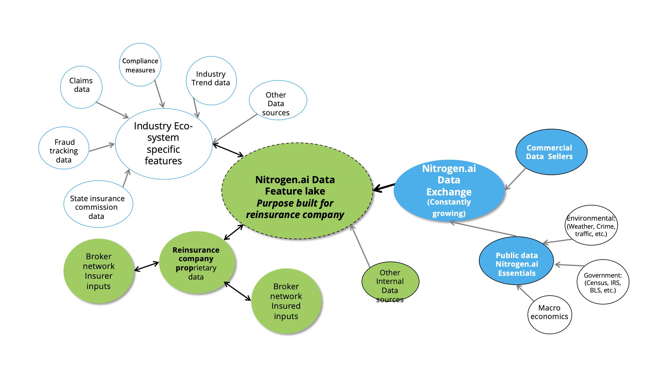 reinsurance company data feature lake